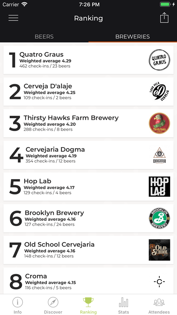 Breweries ranking